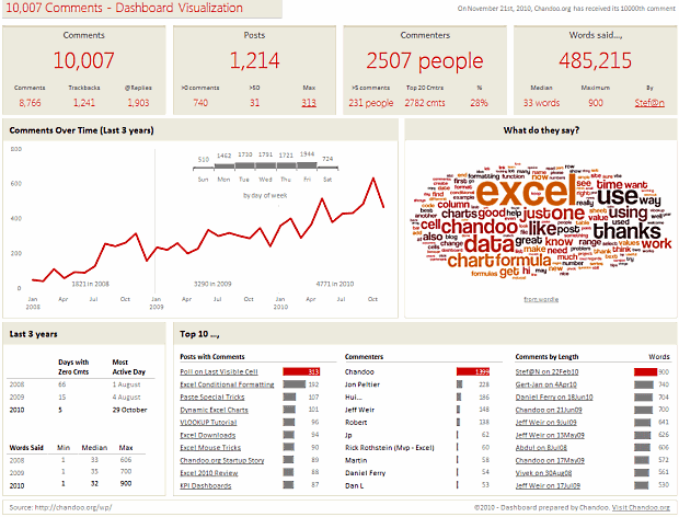 Dashboard visualizing 10,000 comments