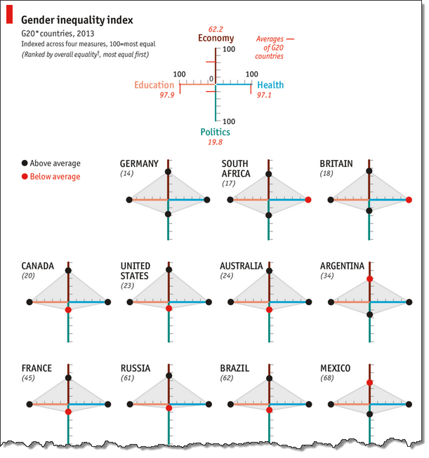 Gender inequality gaps in G20 countries - chart from The Economist