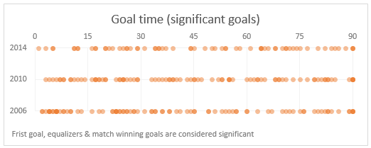 Goal distribution (significant goals only) in FIFA worldcups - 2006, 2010 & 2014