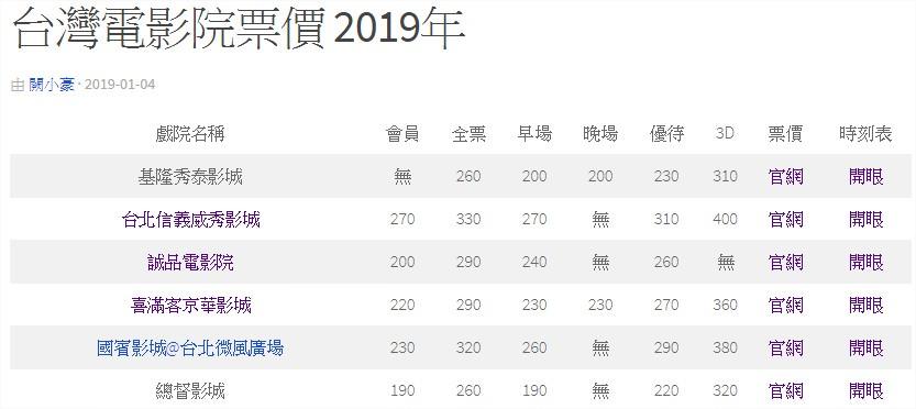 台灣電影院票價 2019年