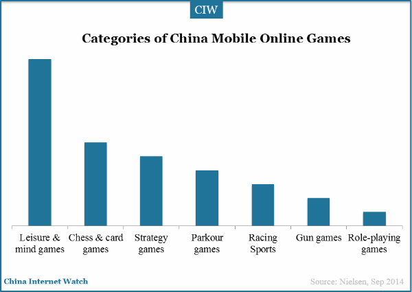 categories-of-china-mobile-online-games