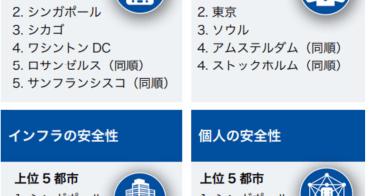 世界都市安全性指數排行前十名 東京大阪名列第一第三 居住成本最高城市前三名亞洲有兩個