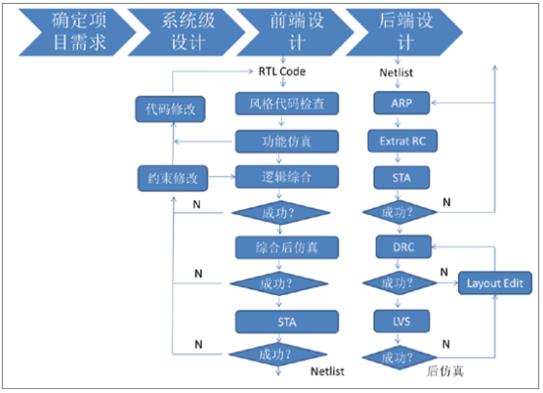 2018年我國IC設計行業市場運行情況分析(圖)_中國產業信息網