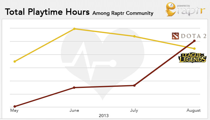 DOTA 2 Beats League Of Legends As Most Played Game Of August