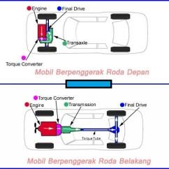 Penggerak Roda Grand New Avanza 1.5 G M/t Limited Lebih Baik Belakang Atau Depan Bagi Mobil Lmpv