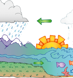 clipart categories water cycle clipart water cycle [ 1600 x 1011 Pixel ]