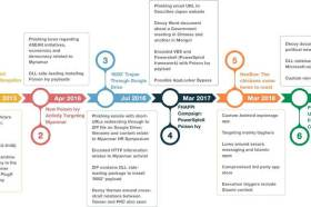 Palo Alto Networks:台灣成為PKPLUG網路間諜軟體攻擊目標之一