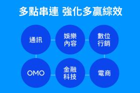 LINE發佈全新十五大亮點 在台橫跨六大產業領域
