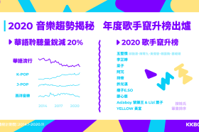 洞悉2020娛樂產業趨勢!KKBOX 聯手 KKTV、KKTIX 共同公布 2020趨勢報告