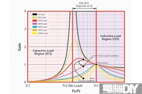LLC諧振如此多嬌,引高階電源競折腰深入剖析動態混合變頻變壓諧振技術
