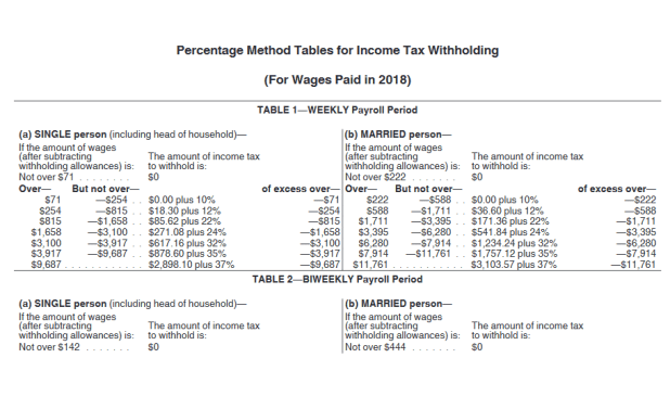 Irs Issues New Payroll Tax Withholding
