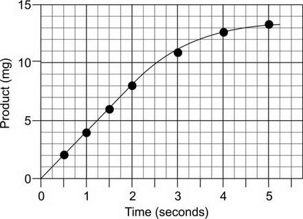 AP Biology Grid-Ins Practice Test 8_crackap.com