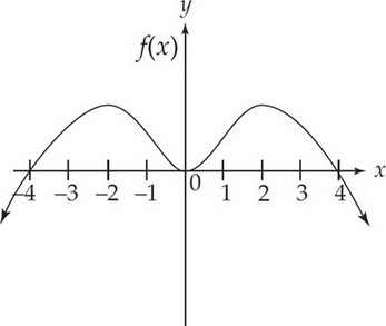 AP Calculus AB Question 106: Answer and Explanation