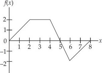 AP Calculus AB Question 95: Answer and Explanation_crackap.com