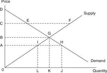 AP Microeconomics Question 379: Answer and Explanation