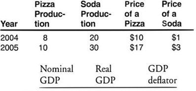 AP Macroeconomics Practice Test 9_crackap.com