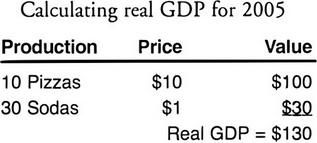 AP Macroeconomics Question 262: Answer and Explanation