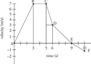 AP Physics 1 Question 331: Answer and Explanation_crackap.com