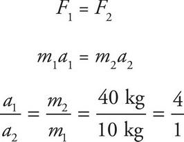 AP Physics 1 Question 430: Answer and Explanation_crackap.com