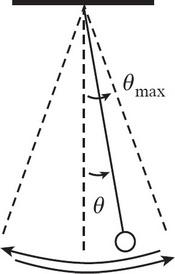 AP Physics 1 Practice Question 28_crackap.com
