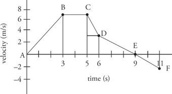AP Physics 1 Question 54: Answer and Explanation_crackap.com
