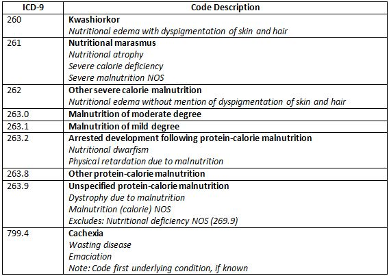Coding Counts :Providers | Health Alliance of Icd 9 code for weight loss management