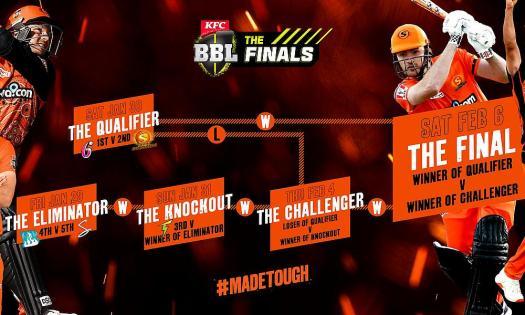 KFC BBL 10: Perth Scorchers guaranteed Home Final
