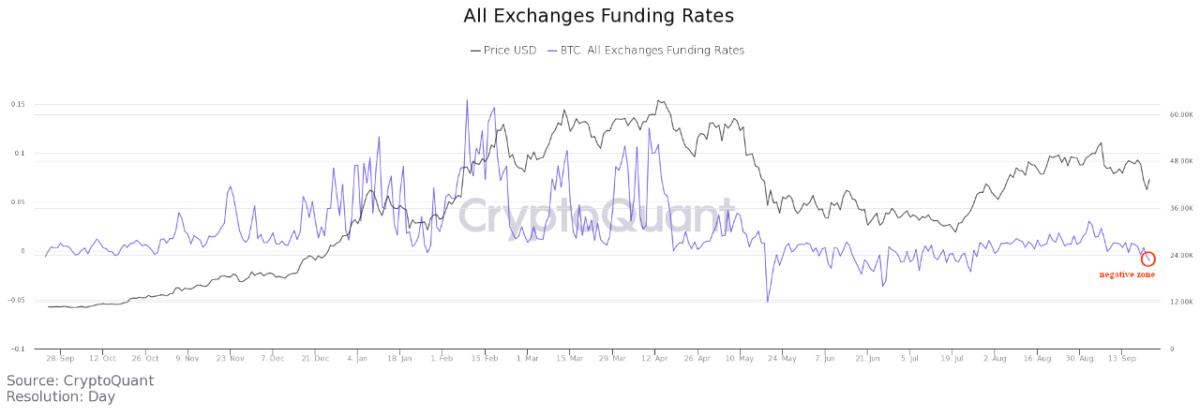 Bitcoin Funding Rates