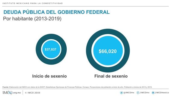 aumenta deuda publica en administracion de epn 1