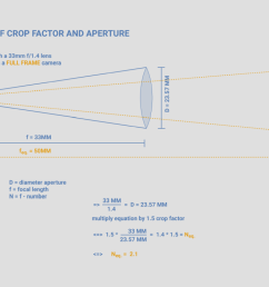 the diagrams show the simple relationships between format sizes focal length and aperture if the format is increased the focal length must also be  [ 1142 x 740 Pixel ]