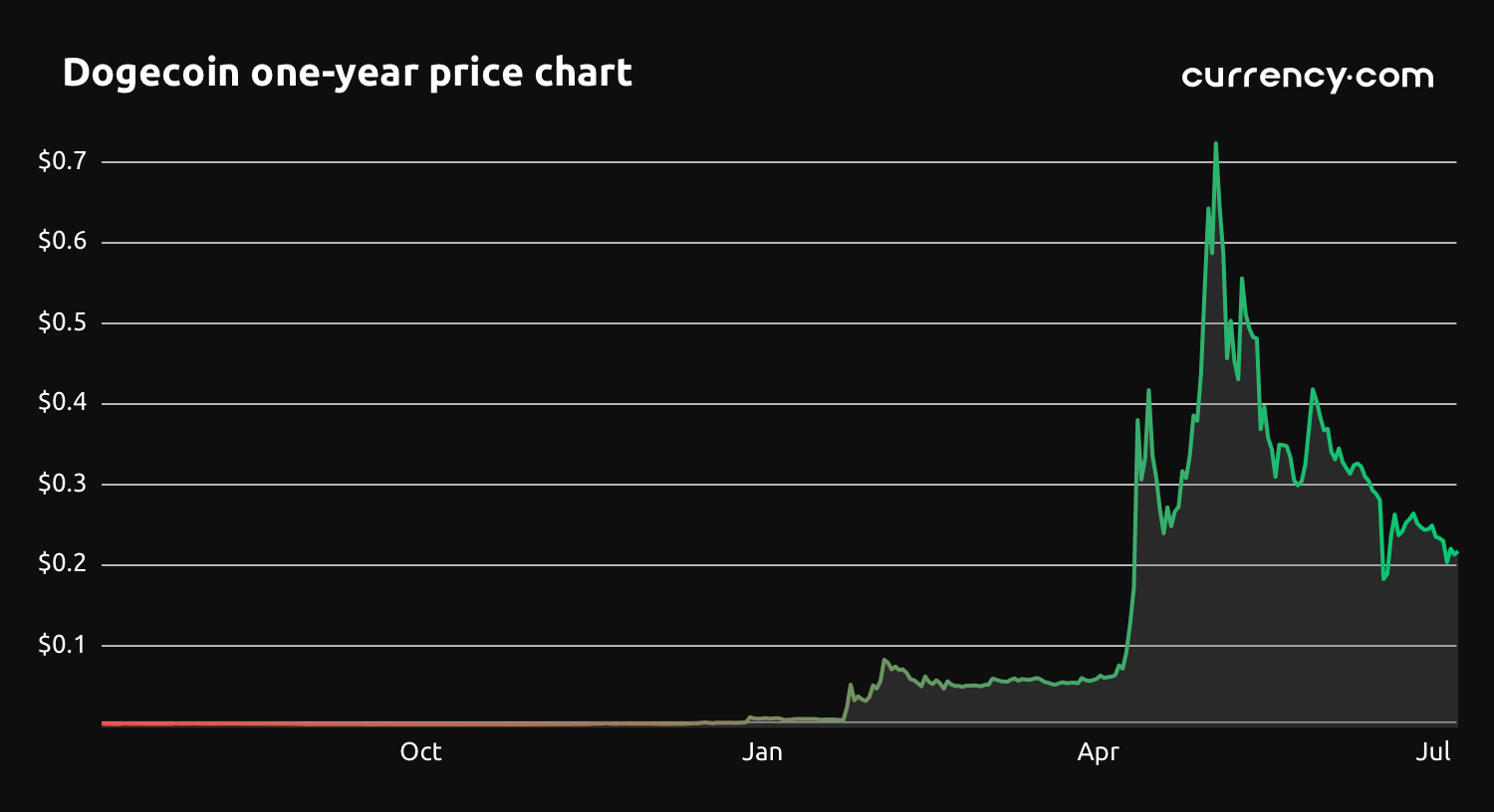 View 26 Dogecoin Stock Price History - greatdesignfirst