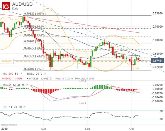 澳元匯率走勢分析:澳元/美元,澳元/日元   DailyFX財經網
