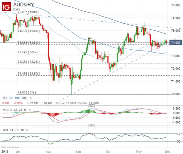 澳元走勢分析:澳元/美元,澳元/日元可能加速下跌,英鎊/澳元則有望進一步上漲   DailyFX財經網