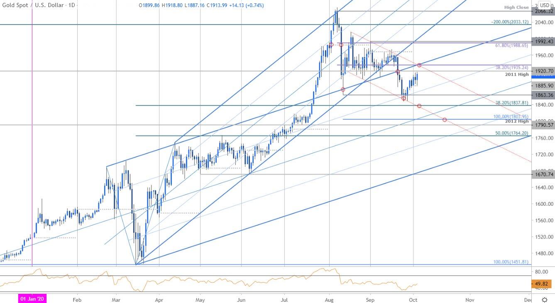 黃金價格走勢分析:金價昨日大漲。警惕漲勢日漸疲軟   DailyFX財經網