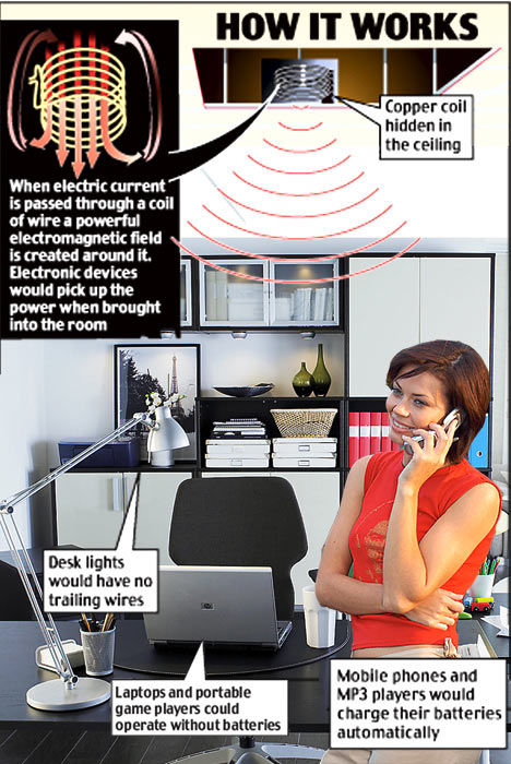 The end of the plug? Scientists invent wireless device that beams electricity through your home ( Credit: dailymail.co.uk)