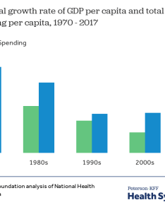 Chart source kaiser family foundation analysis of national health expenditure nhe data get the also how has   spending on healthcare changed over time peterson rh healthsystemtracker
