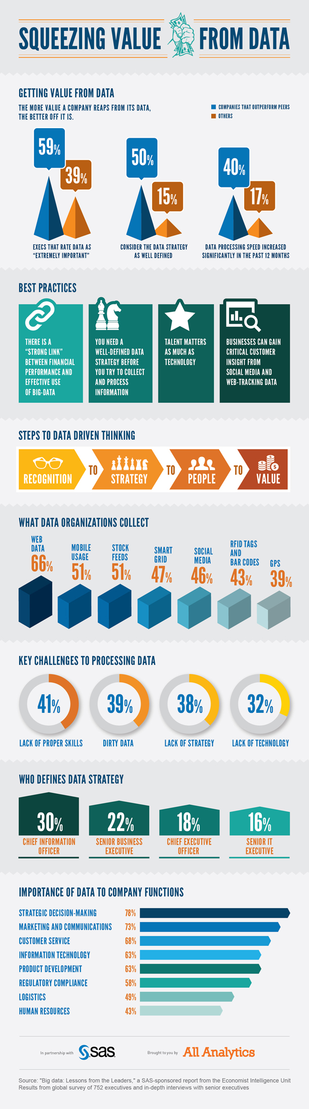 Squeezing Value From Data Infographic (credit:  SAS, All Analytics)