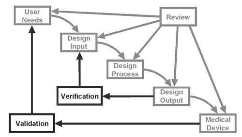 Design Verification and Design Validation: What's the