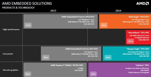 ARM debuts an AMD embedded road map in 2014 with Hierofalcon. Click here to enlarge.