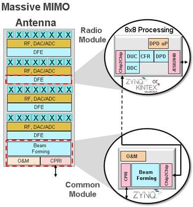 Figure 2. Massive MIMO concept leveraging FPGAs and APSoC.