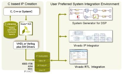 Figure 4. 5G IP creation using C/C++, RTL, or System Generator for Simulink (Click here to see a larger image.)