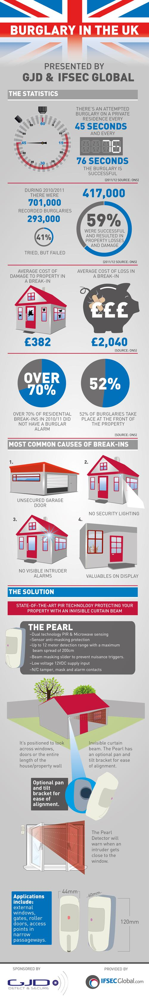 Burglary in the UK: An infographic presented by GJD and IFSEC Global