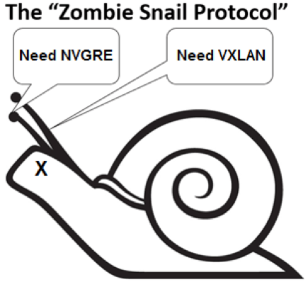 Real-World SDN, Lesson 2: Conquer The Enemy Within