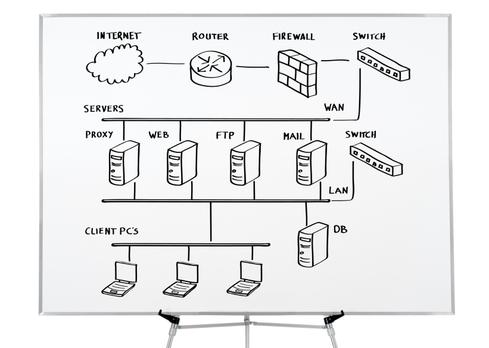 5 Fundamental Requirements For High-Performing Networks
