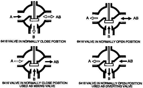 2 way vs 3 valve 2005 f150 ac wiring diagram piston pneumatically operated for hot water female