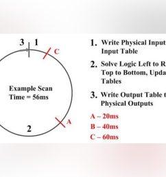 ladder logic 105 plc scanning [ 1920 x 660 Pixel ]