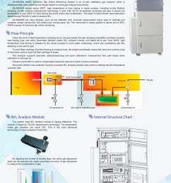 zetian online monitoring system tdlas ammonia slip nh3 industrial process ga 5000dn iron making steel making coking refining petrochemical flue gas  [ 1000 x 1357 Pixel ]