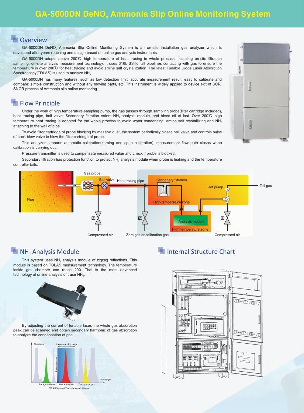 hight resolution of zetian online monitoring system tdlas ammonia slip nh3 industrial process ga 5000dn iron making steel making coking refining petrochemical flue gas