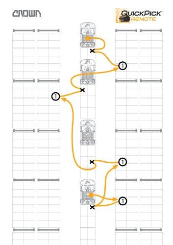 Double-Deep Pantograph Reach Trucks for Narrow Aisles RD