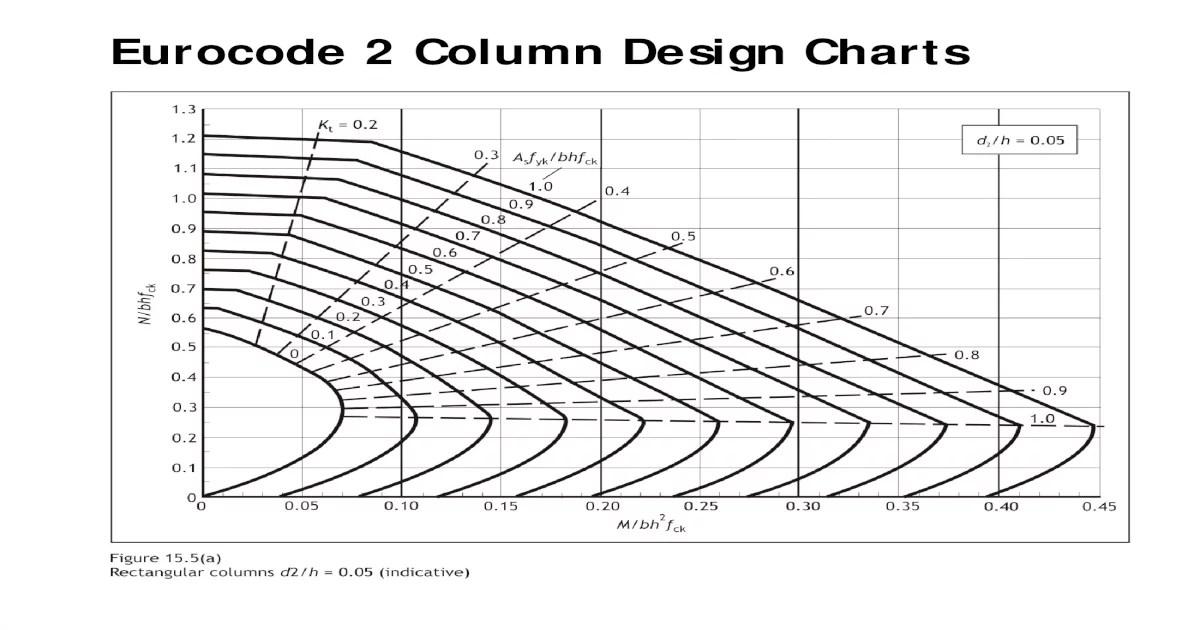 Eurocode 2 Column Design Charts